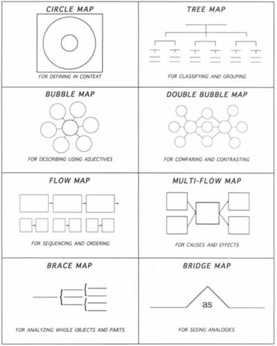Image result for thinking maps david hyerle